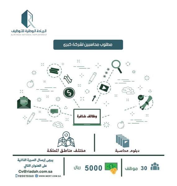 135 وظيفة لكافة المؤهلات بمختلف مناطق المملكة لدى الريادة الوطنية للتوظيف 7