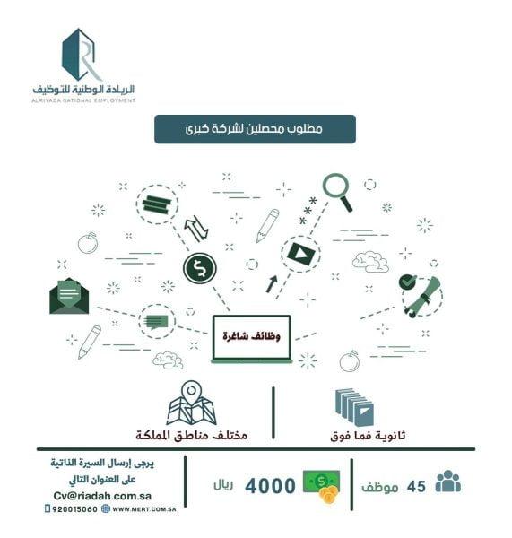 135 وظيفة لكافة المؤهلات بمختلف مناطق المملكة لدى الريادة الوطنية للتوظيف 5