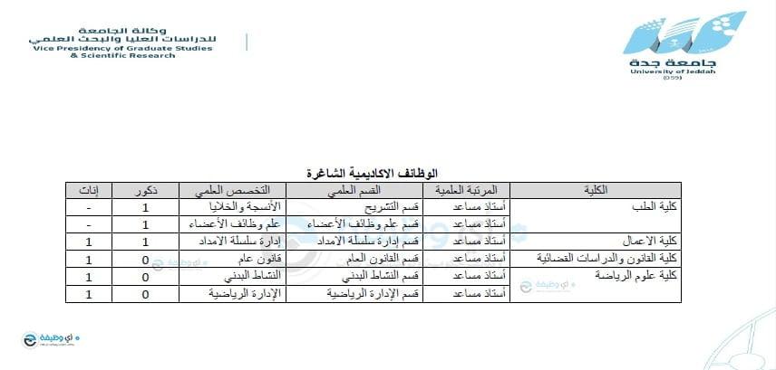 وظائف أكاديمية شاغرة للرجال والنساء في العديد من التخصصات لدى جامعة جدة 5