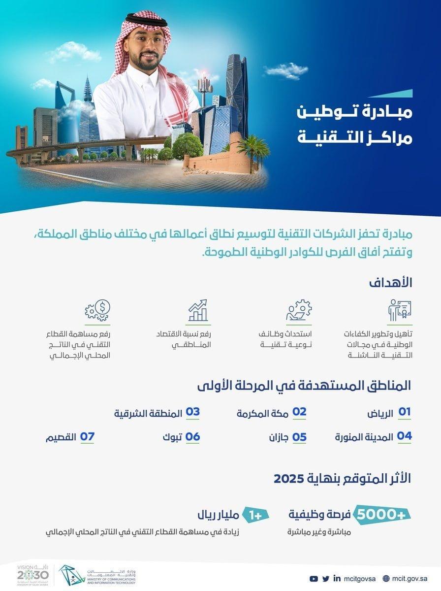 مبادرة توطين مراكز التقنية لتوفير أكثر من 5000 وظيفة لدى وزارة الاتصالات وتقنية المعلومات 3