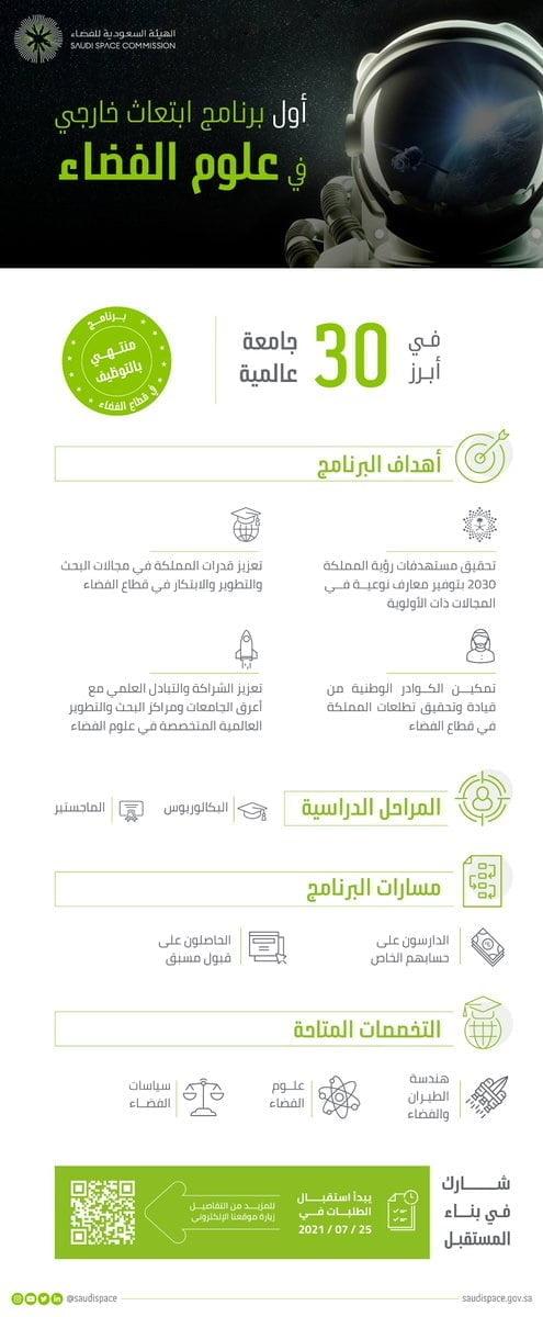 إطلاق أول برنامج ابتعاث خارجي منتهي بالتوظيف لدى الهيئة السعودية للفضاء 3