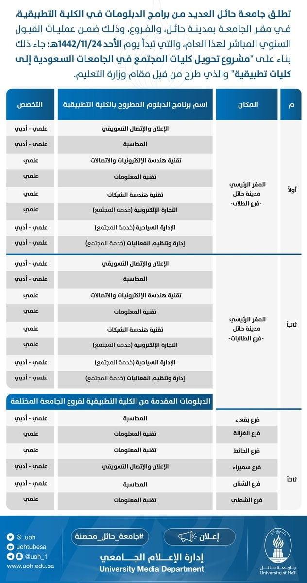 العديد من برامج الدبلومات للطلاب والطالبات بمقر الجامعة وفروعها لدى جامعة حائل 3